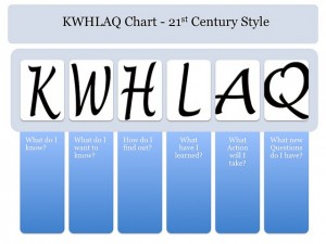 Credit: http://langwitches.org/blog/2011/07/21/upgrade-your-kwl-chart-to-the-21st-century/